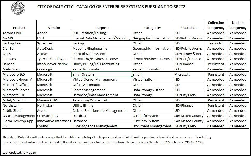 A catalog of Daly City's enterprise systems as of July 2020, presented per Senate Bill 272